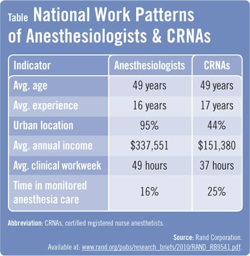 efforts needed to meet anesthesiologist demand | physician's, Human Body