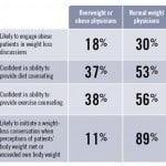 Can Physicians' BMI Impact Obesity Care?