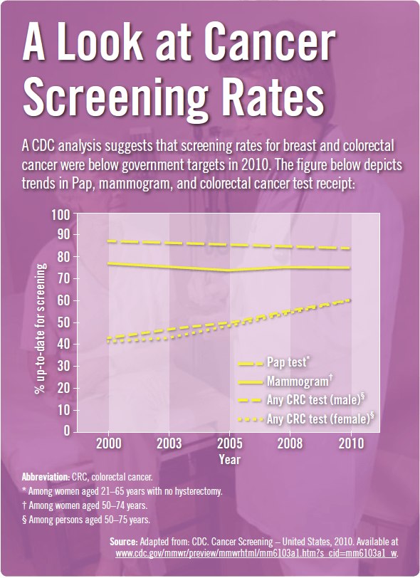 A Look at Cancer Screening Rates