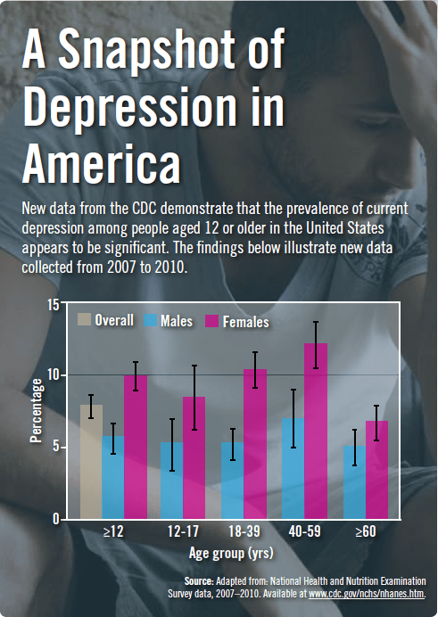 A Snapshot of Depression in America