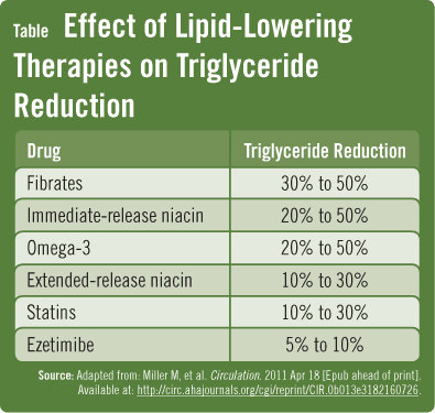 image gallery triglyceride levels