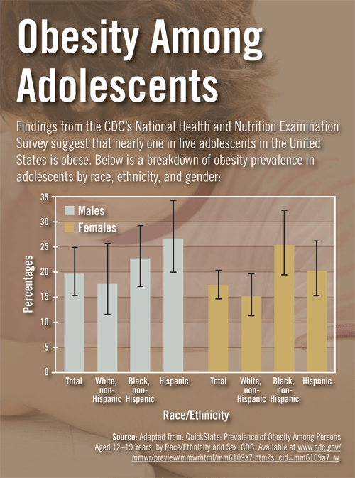 Obesity Among Adolescents