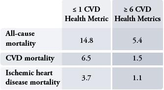 Cardiovascular Health Metrics Linked to Mortality