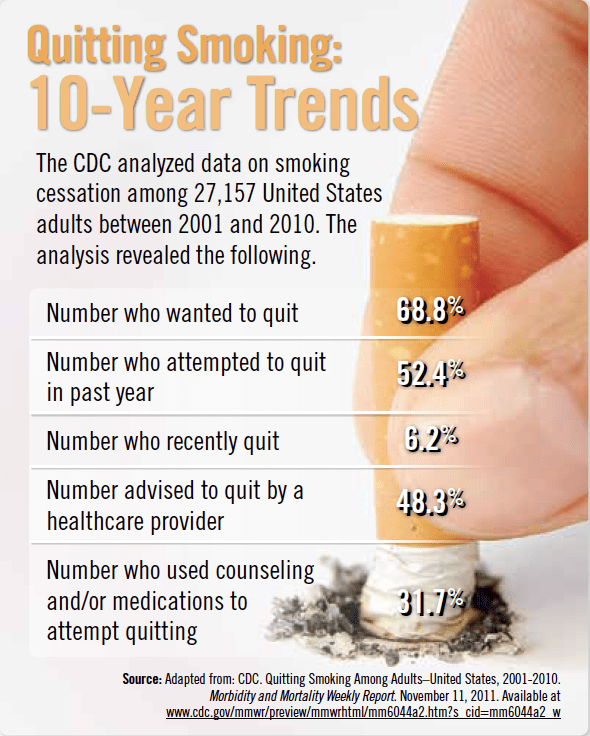 Quitting Smoking: 10-Year Trends