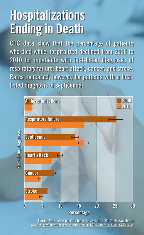 Hospitalizations Ending in Death