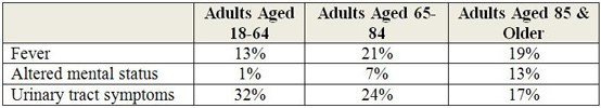 Age & Presentation of Urinary Tract Infections
