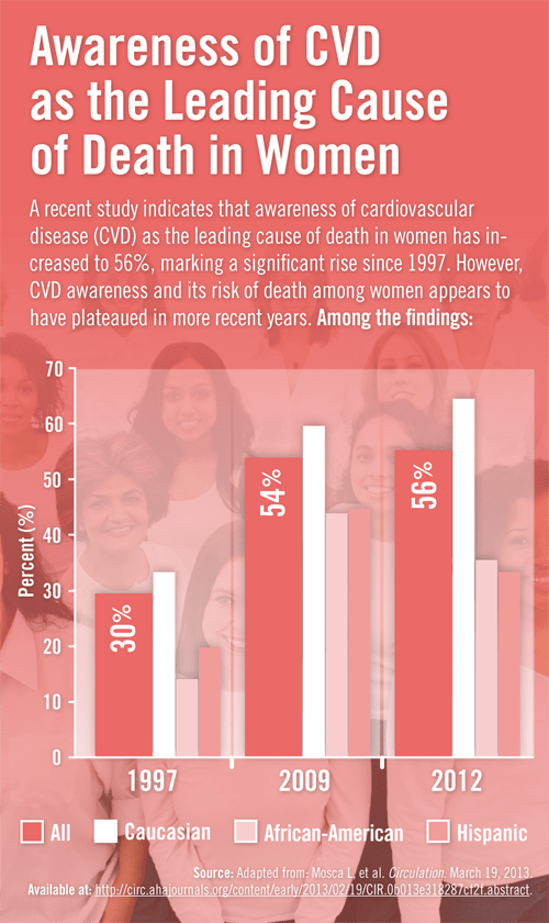 Awareness of CVD as Leading Cause of Death in Women