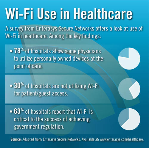 Wifi Use in Healthcare