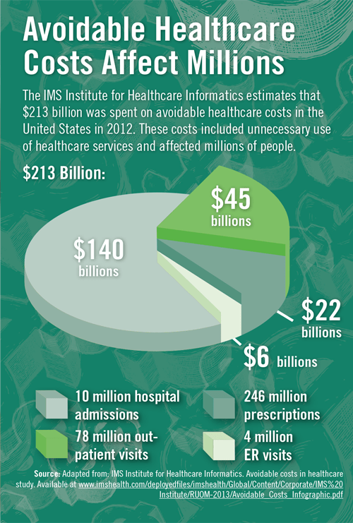 Avoidable Healthcare Costs