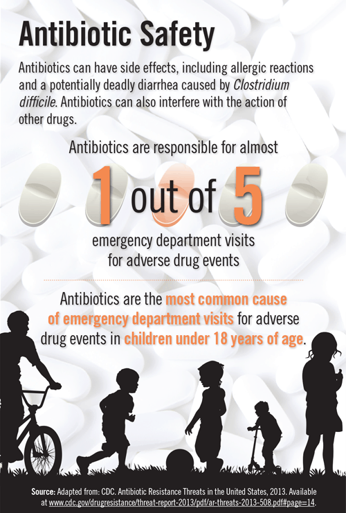 Antibiotic-Safety-Infograph