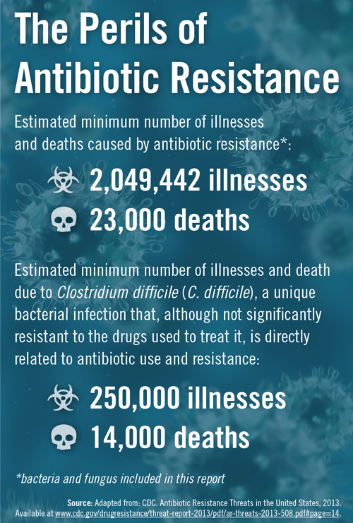 Antibiotic-Resistance-Infograph