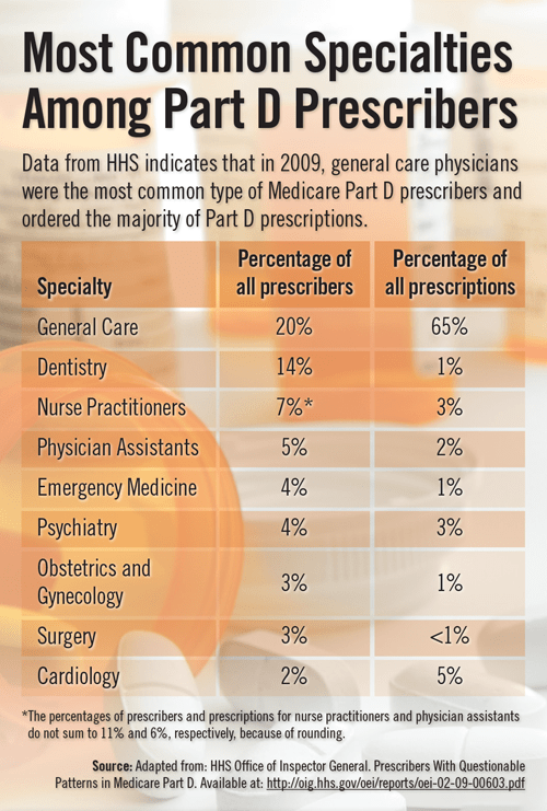 Part D Medicare Prescribers-Inforgraphic