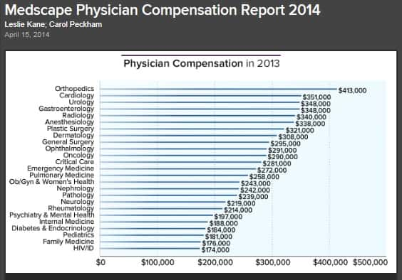 physician compensation 2014