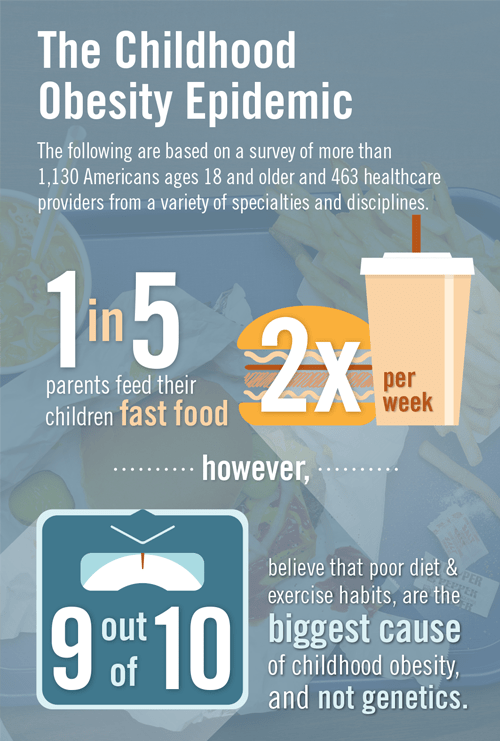 Childhood Obesity-Infograph