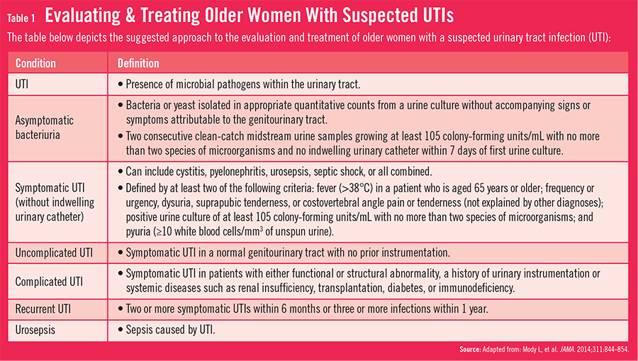 managing utis in older women | physician's weekly for medical news, Skeleton