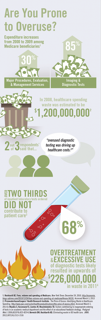 Are You Prone to Overuse? – Infographic