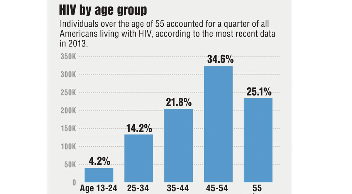 Aging HIV patients now face Alzheimer's risk
